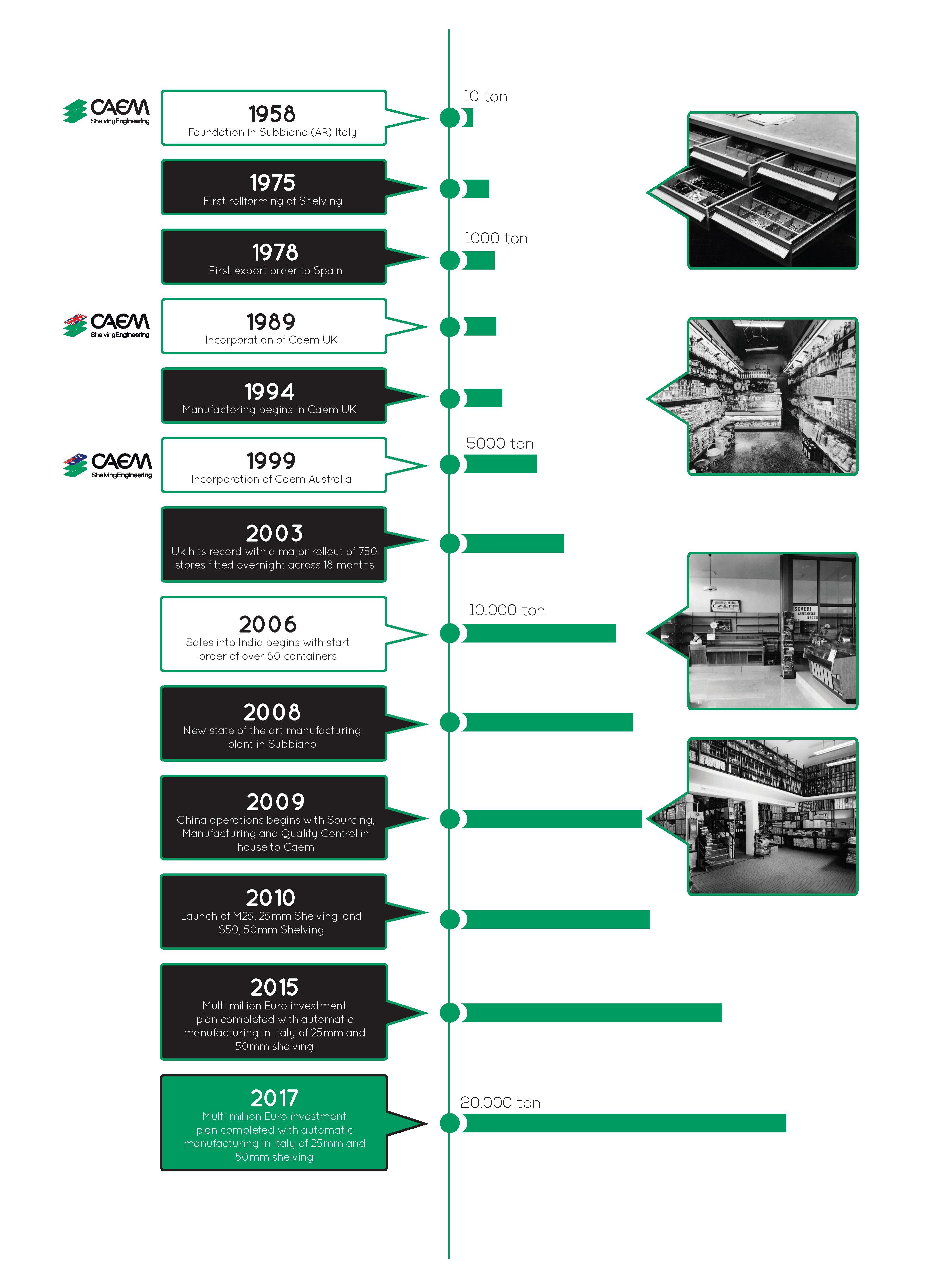 CAEM-Timeline